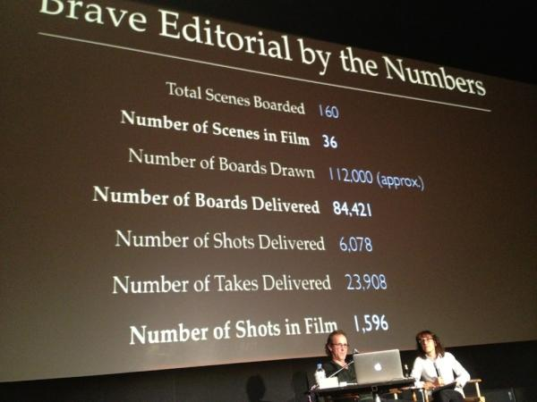 Pixar creativity lessons, editing an animated feature film