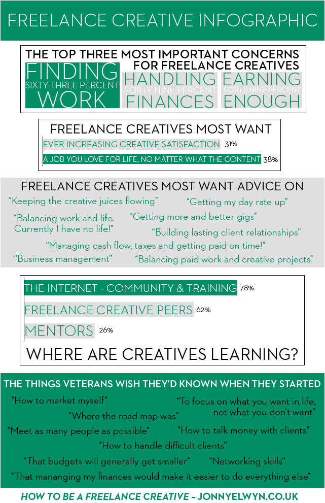 How to be a freelance creative infographic